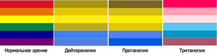 Таблица для проверки дальтонизма
