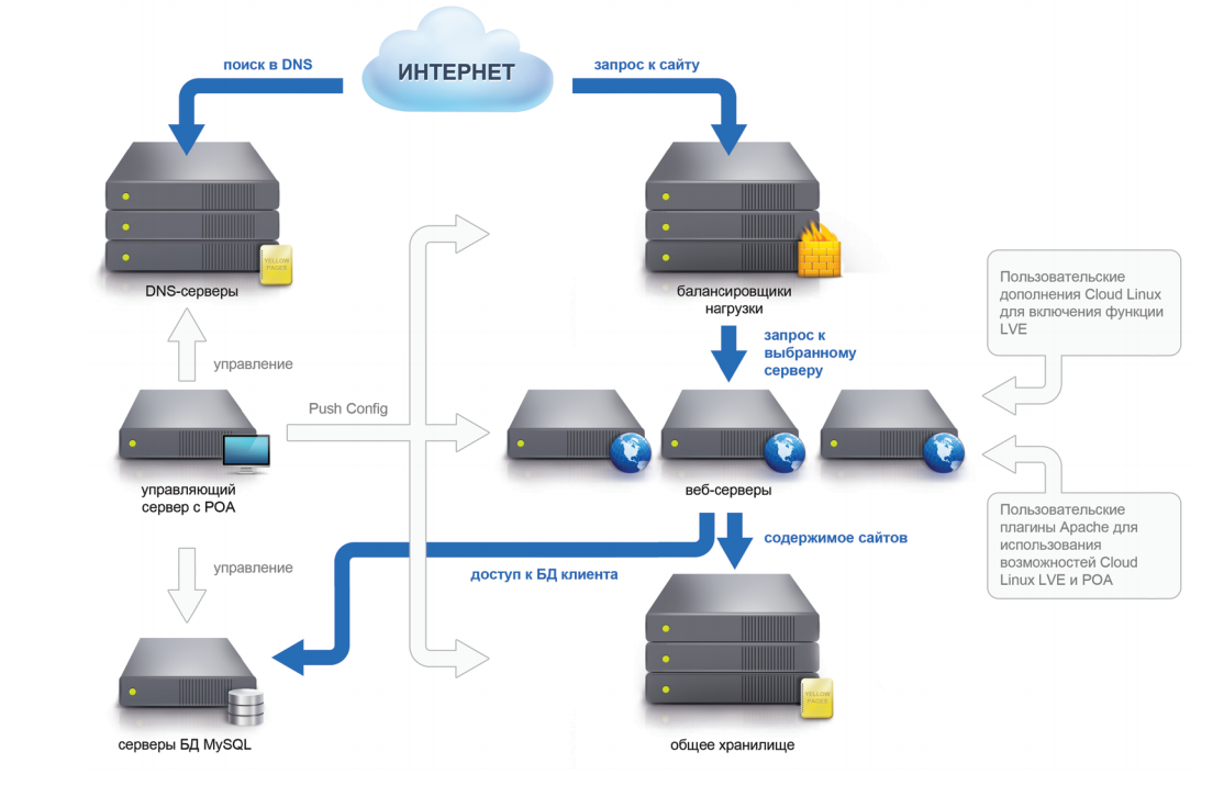 Виртуальный хостинг linux скачать патч для сервера css v68