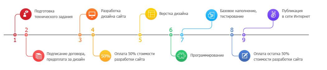 Оплата при разработке сайтов